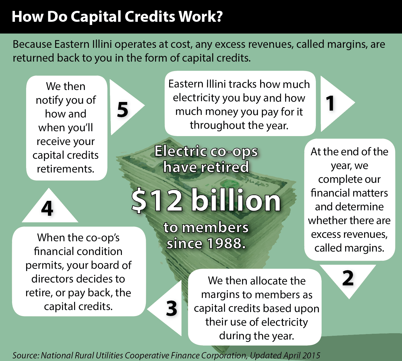 capital credit graphic
